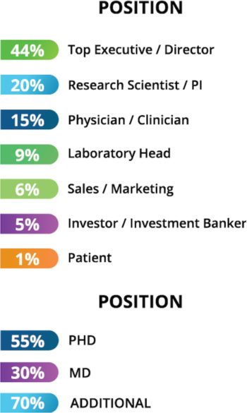 Attendee-Position-Chart