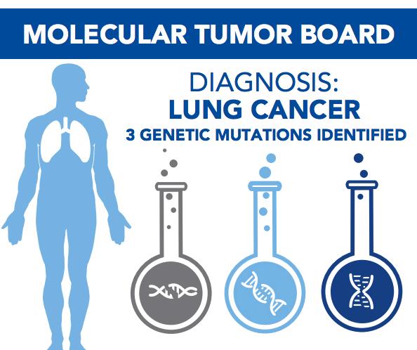 img-Molecular Tumor Boards